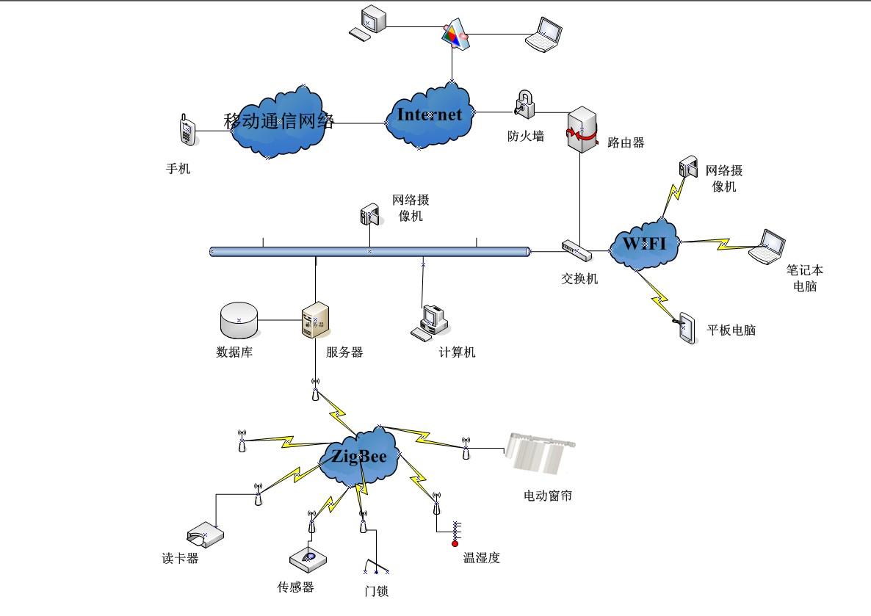 新网络拓扑图